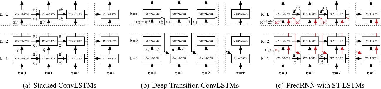 Figure 1 for PredRNN++: Towards A Resolution of the Deep-in-Time Dilemma in Spatiotemporal Predictive Learning