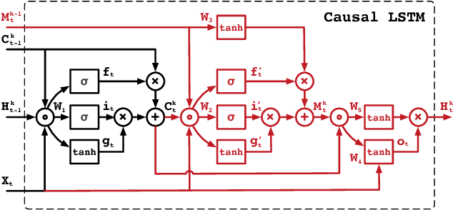 Figure 3 for PredRNN++: Towards A Resolution of the Deep-in-Time Dilemma in Spatiotemporal Predictive Learning