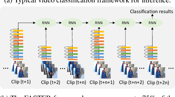 Figure 1 for FASTER Recurrent Networks for Video Classification