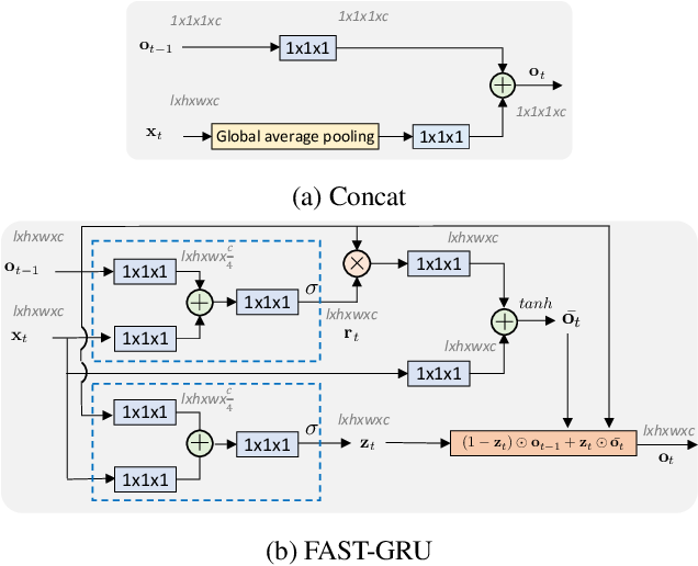 Figure 3 for FASTER Recurrent Networks for Video Classification