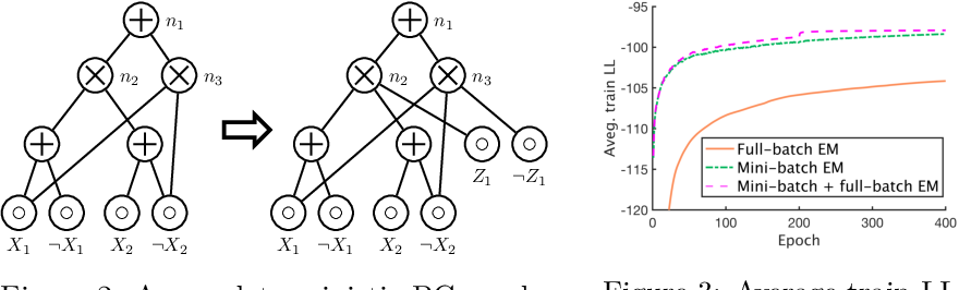 Figure 4 for Tractable Regularization of Probabilistic Circuits