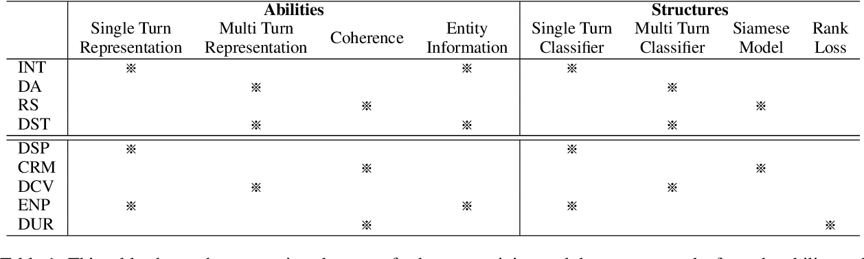 Figure 2 for Different Strokes for Different Folks: Investigating Appropriate Further Pre-training Approaches for Diverse Dialogue Tasks