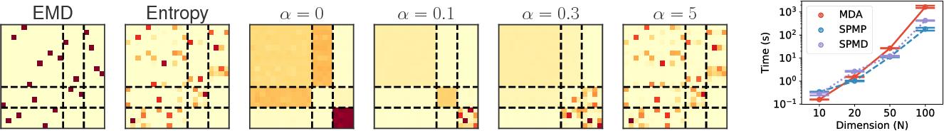 Figure 1 for Structured Optimal Transport