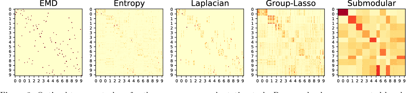 Figure 4 for Structured Optimal Transport