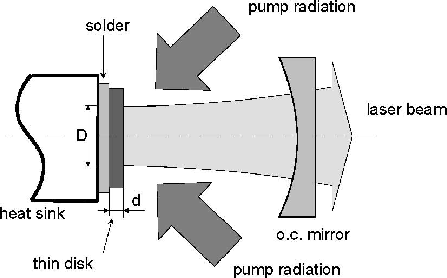 Fig. 5. Design of the 8-kW thin-disk laser using four disks (courtesy of Trumpf Laser).