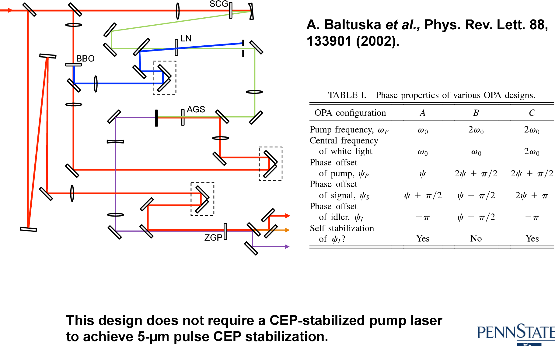TABLE I. Phase properties of various OPA designs.