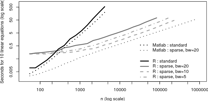Figure 6 from Covariance Tapering for Interpolation of Large Spatial
