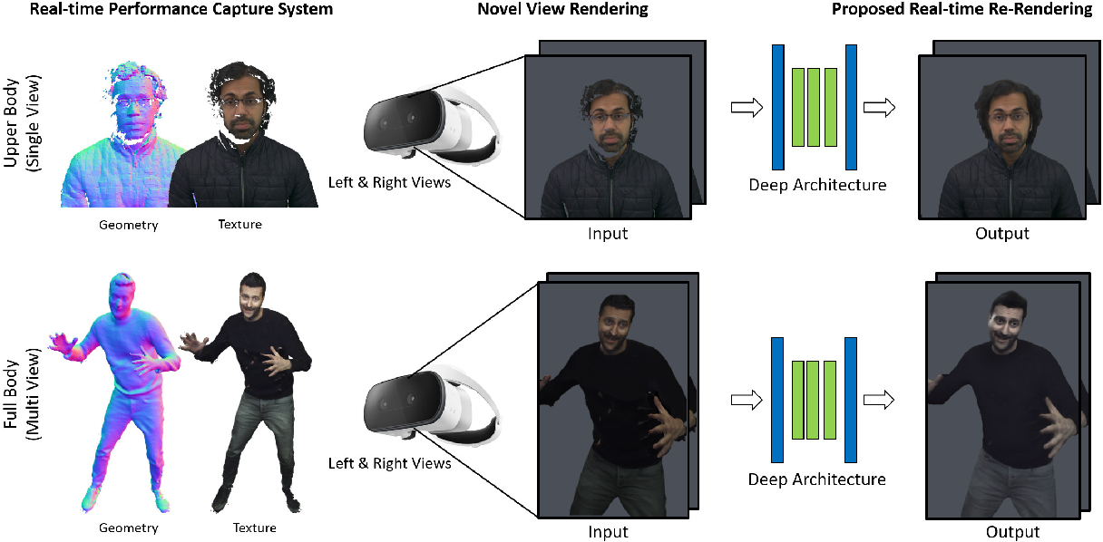 Figure 1 for LookinGood: Enhancing Performance Capture with Real-time Neural Re-Rendering