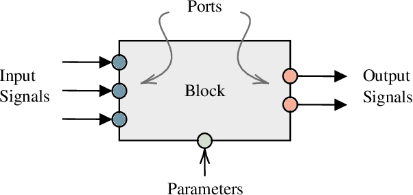 Figure 1 for A Generic Synchronous Dataflow Architecture to Rapidly Prototype and Deploy Robot Controllers