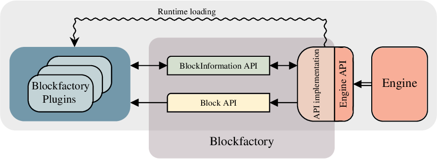 Figure 2 for A Generic Synchronous Dataflow Architecture to Rapidly Prototype and Deploy Robot Controllers