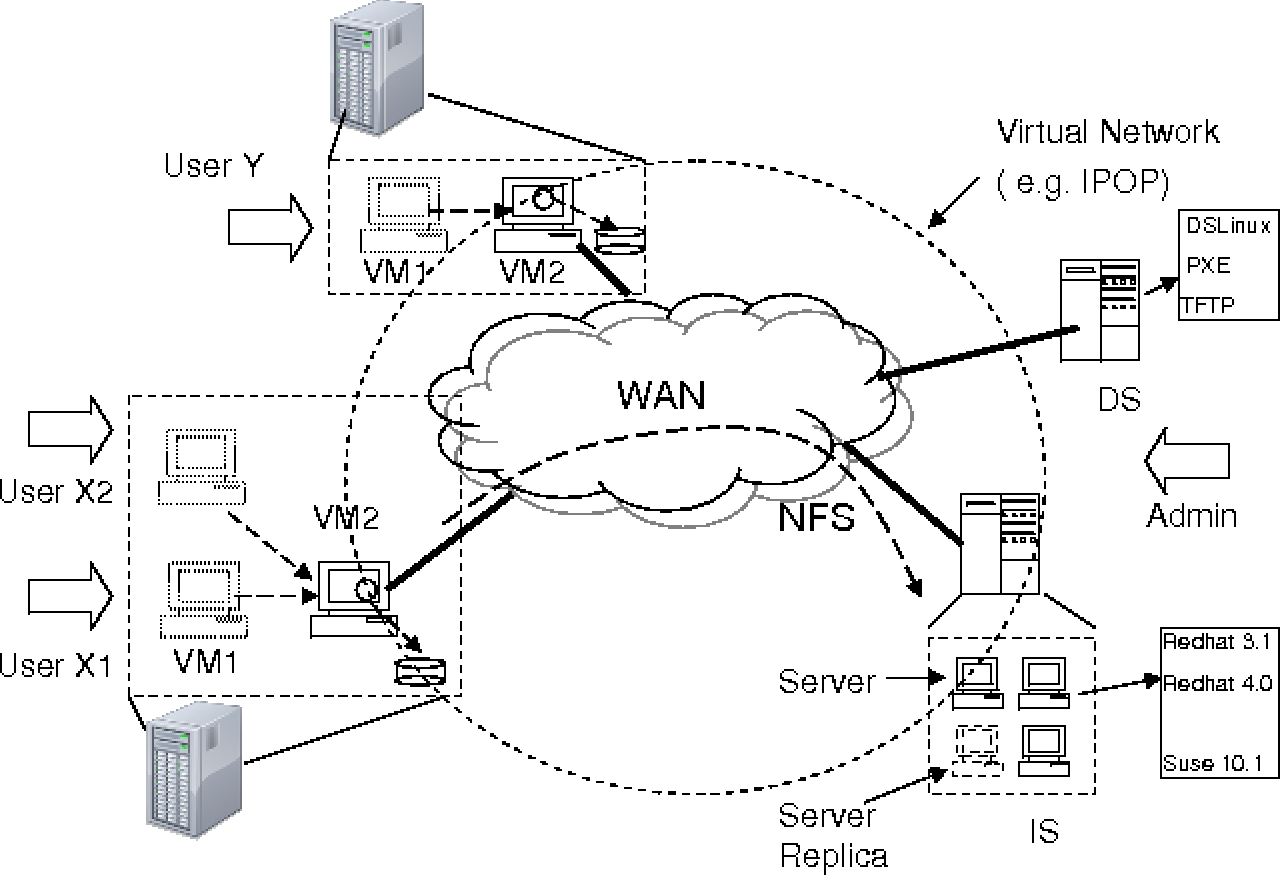 Figure 4-1 from Provisioning wide-area virtual environments through
