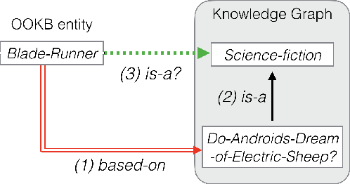 Figure 1 for Knowledge Transfer for Out-of-Knowledge-Base Entities: A Graph Neural Network Approach