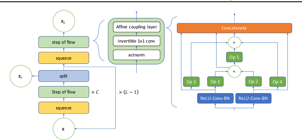 Figure 1 for NADS: Neural Architecture Distribution Search for Uncertainty Awareness