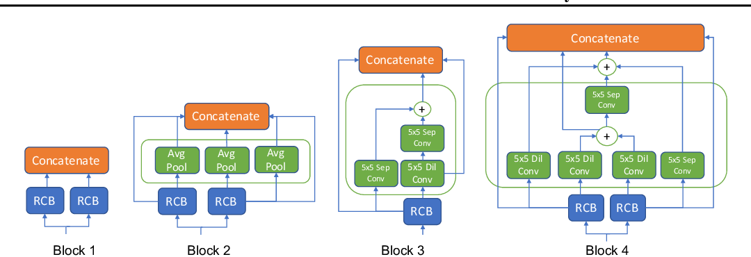 Figure 3 for NADS: Neural Architecture Distribution Search for Uncertainty Awareness