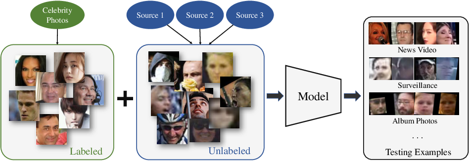 Figure 1 for Generalizing Face Representation with Unlabeled Data