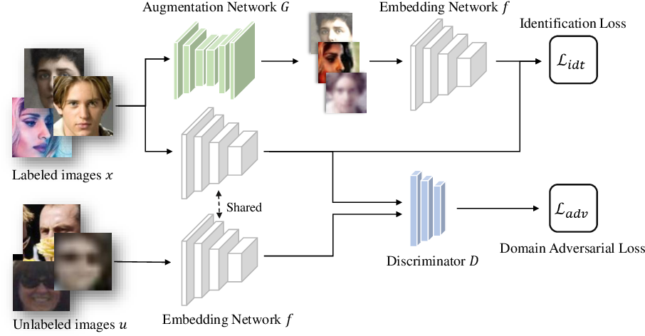 Figure 3 for Generalizing Face Representation with Unlabeled Data