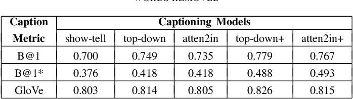 Figure 4 for Intrinsic Image Captioning Evaluation