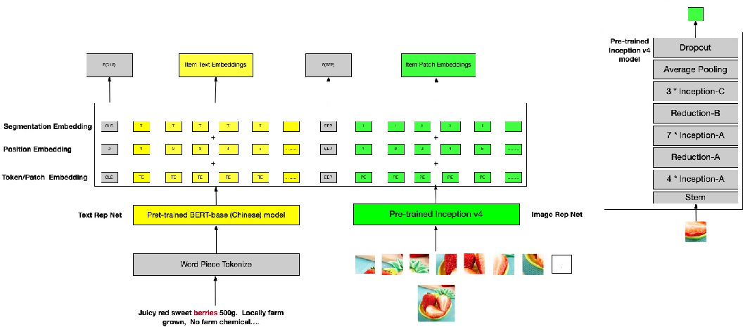 Figure 3 for Cross-Modal Alignment with Mixture Experts Neural Network for Intral-City Retail Recommendation
