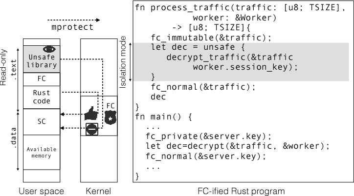 Figure 5 from Fidelius Charm: Isolating Unsafe Rust Code - Semantic