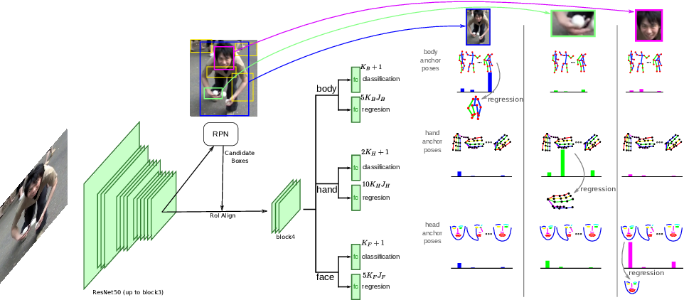 Figure 3 for DOPE: Distillation Of Part Experts for whole-body 3D pose estimation in the wild