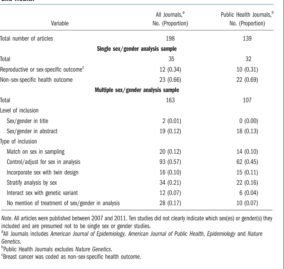 TABLE 1—Summary of Incorporation of Sex or Gender in Research Articles on  Genetics and