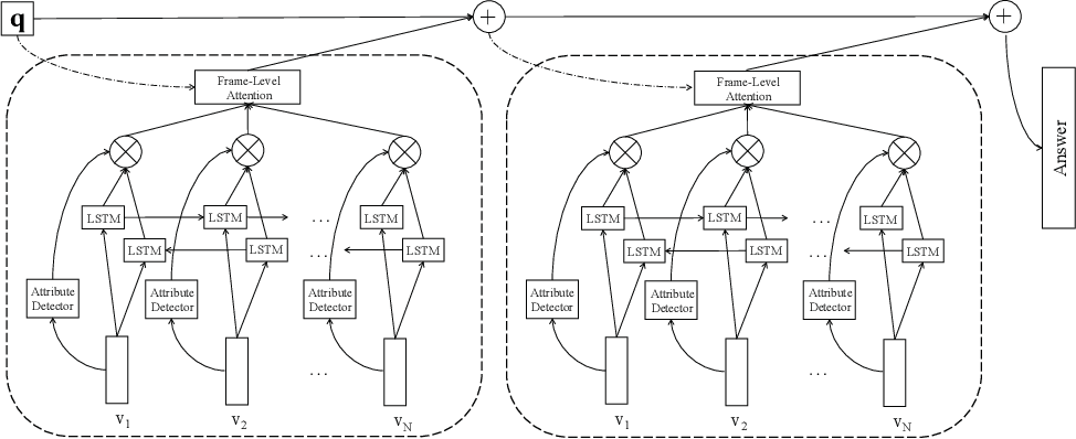 Figure 3 for Video Question Answering via Attribute-Augmented Attention Network Learning