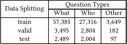 Figure 2 for Video Question Answering via Attribute-Augmented Attention Network Learning