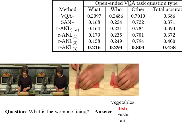 Figure 4 for Video Question Answering via Attribute-Augmented Attention Network Learning