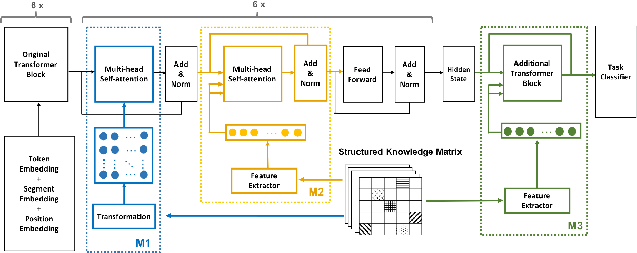 Figure 1 for Unsupervised Pre-training with Structured Knowledge for Improving Natural Language Inference