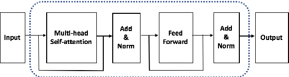 Figure 3 for Unsupervised Pre-training with Structured Knowledge for Improving Natural Language Inference
