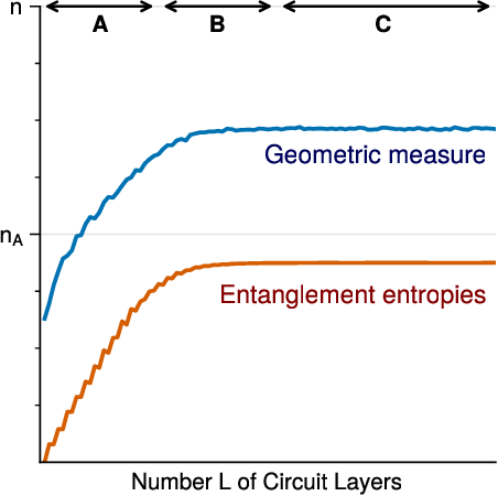 Figure 3 for Entanglement Diagnostics for Efficient Quantum Computation