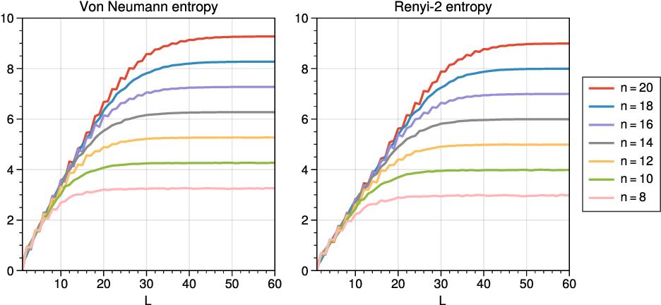Figure 4 for Entanglement Diagnostics for Efficient Quantum Computation