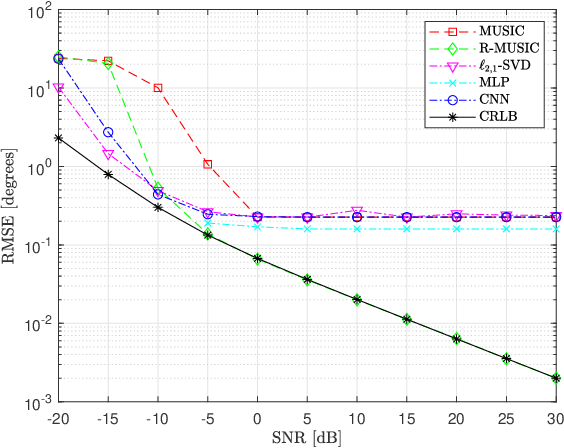 Figure 4 for Deep Networks for Direction-of-Arrival Estimation in Low SNR