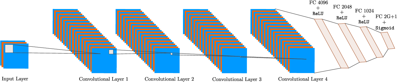 Figure 1 for Deep Networks for Direction-of-Arrival Estimation in Low SNR