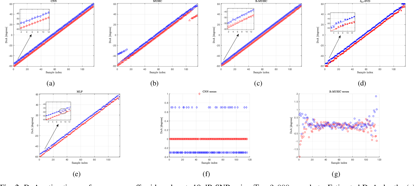 Figure 2 for Deep Networks for Direction-of-Arrival Estimation in Low SNR