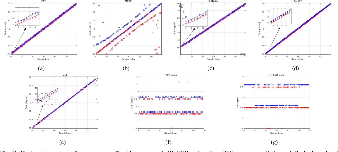 Figure 3 for Deep Networks for Direction-of-Arrival Estimation in Low SNR