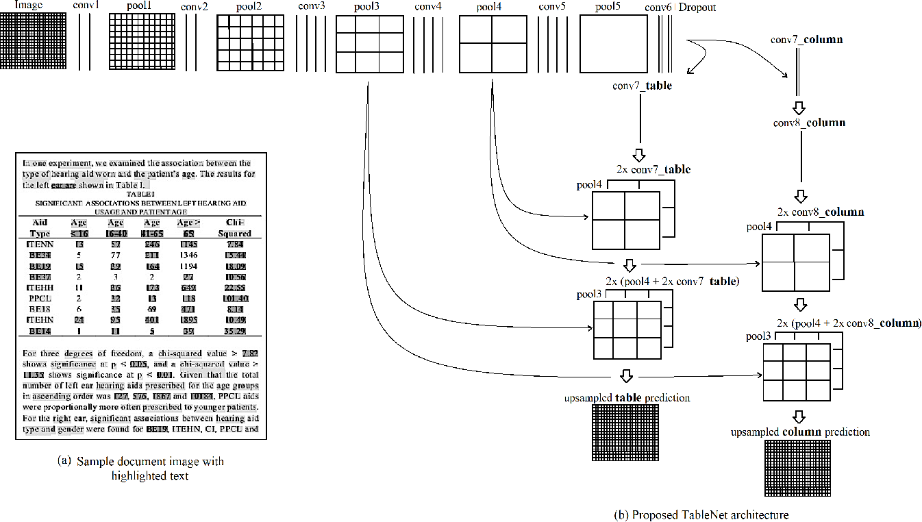 Figure 1 for TableNet: Deep Learning model for end-to-end Table detection and Tabular data extraction from Scanned Document Images