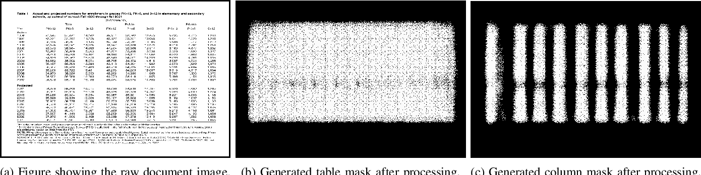 Figure 2 for TableNet: Deep Learning model for end-to-end Table detection and Tabular data extraction from Scanned Document Images