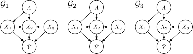 Figure 3 for Explaining Algorithmic Fairness Through Fairness-Aware Causal Path Decomposition