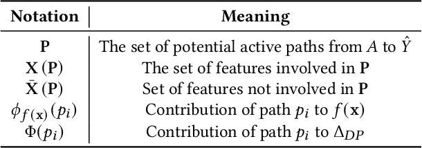Figure 2 for Explaining Algorithmic Fairness Through Fairness-Aware Causal Path Decomposition