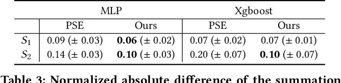 Figure 4 for Explaining Algorithmic Fairness Through Fairness-Aware Causal Path Decomposition