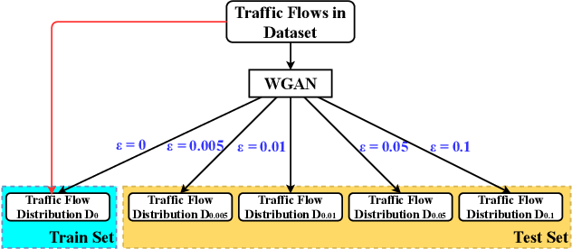 Figure 3 for GeneraLight: Improving Environment Generalization of Traffic Signal Control via Meta Reinforcement Learning
