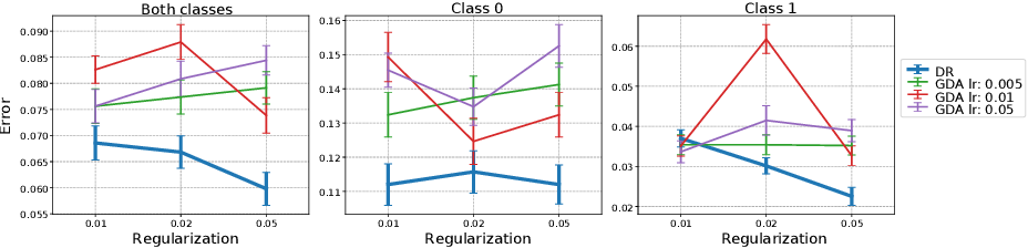 Figure 1 for Direct-Search for a Class of Stochastic Min-Max Problems