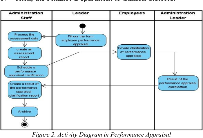 Figure 2 from 360 Degree view of employee design to get know your