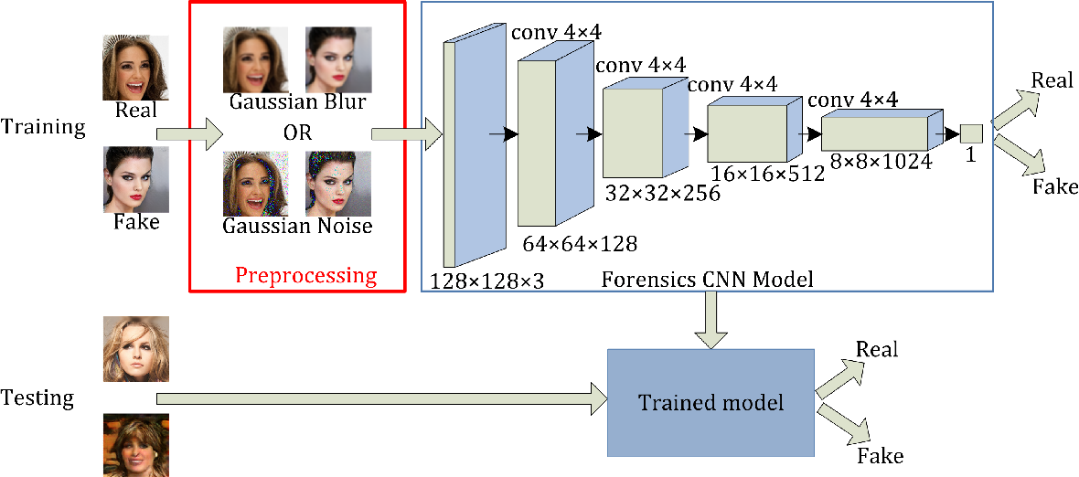 Figure 3 for On the generalization of GAN image forensics