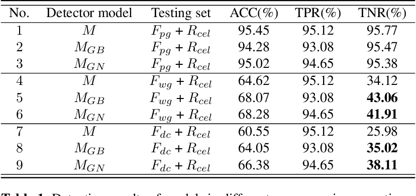 Figure 2 for On the generalization of GAN image forensics