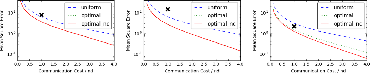 Figure 2 for Randomized Distributed Mean Estimation: Accuracy vs Communication