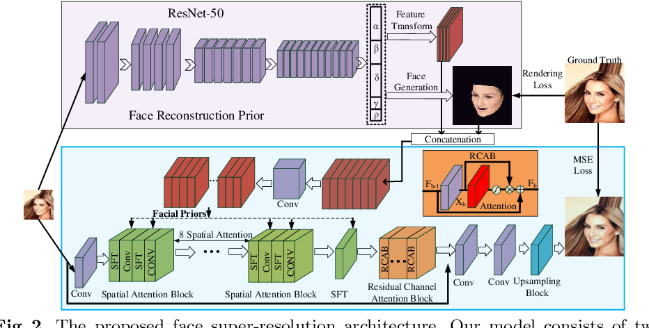 Figure 3 for Face Super-Resolution Guided by 3D Facial Priors