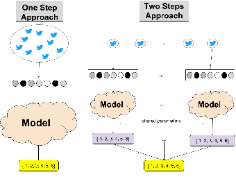 Figure 1 for Automatic Location Type Classification From Social-Media Posts