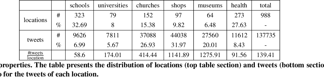 Figure 2 for Automatic Location Type Classification From Social-Media Posts